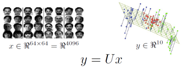 dimensionality reduction in machine learning