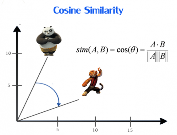 cosine similarity in python