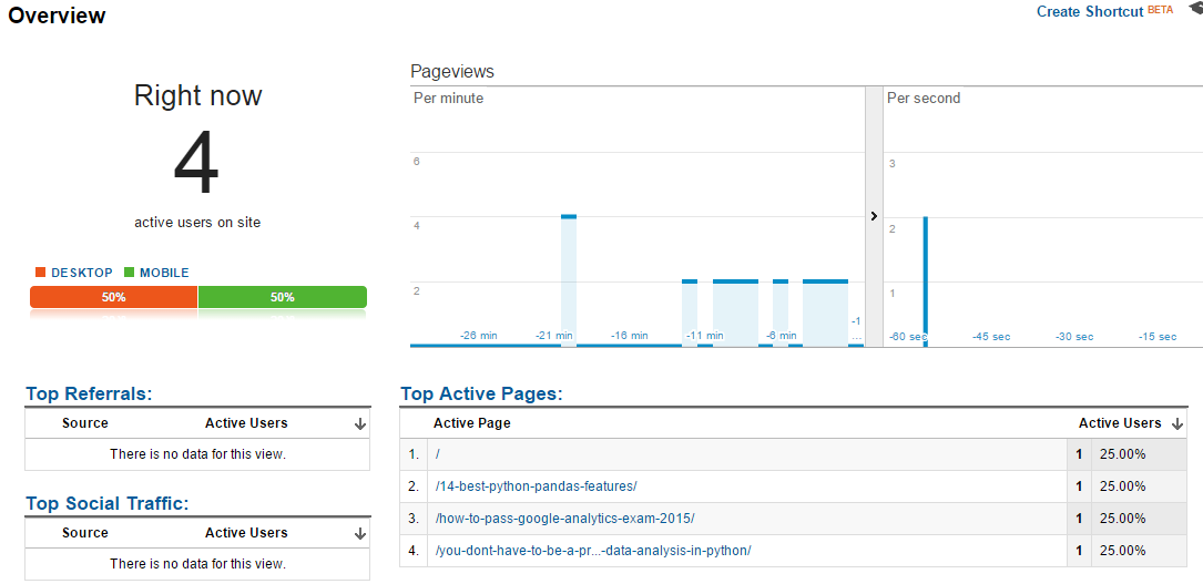 Real time analytics in google analytics dashboard