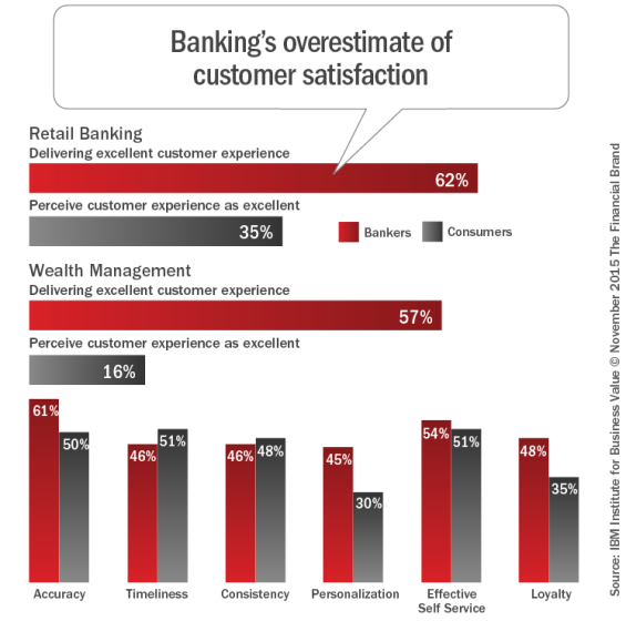 Banking-s_overestimate_of_customer_satisfaction