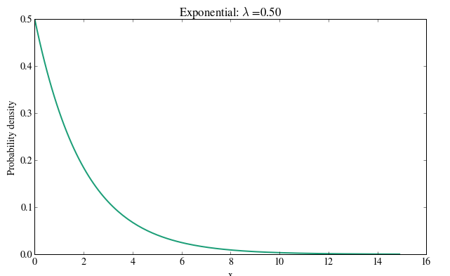exponential distribution two
