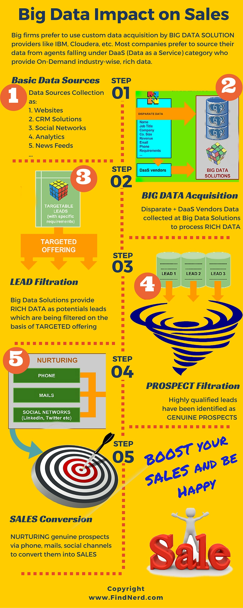 Impact of Big Data Services on Business Sales & Marketing