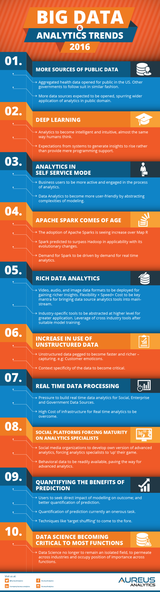big data analytics trends 2016