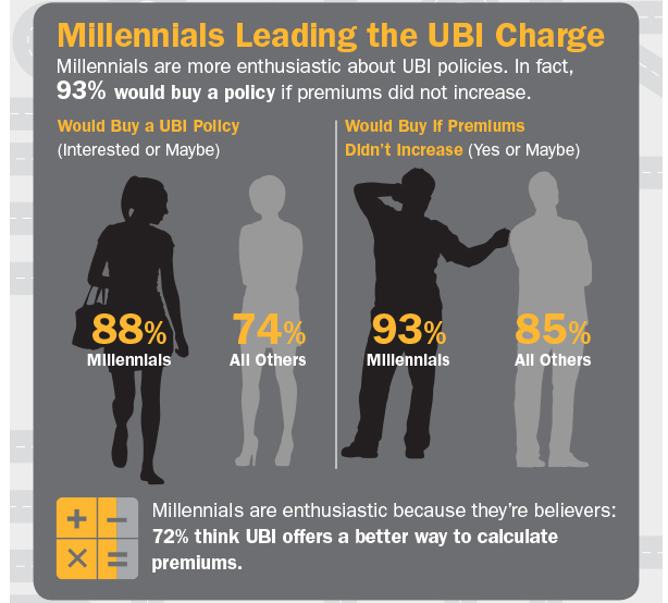 millennial leading the UBI