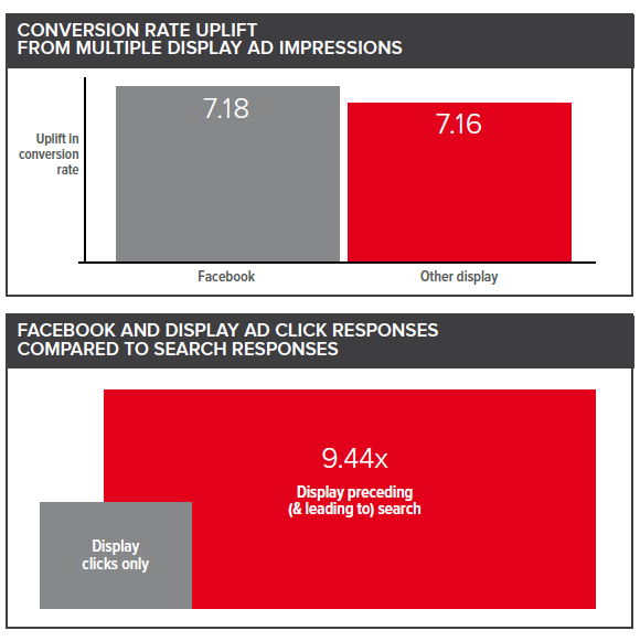 Conversion rate uplift