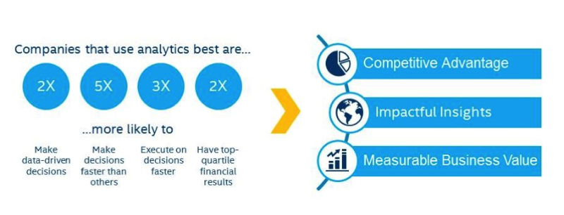 Companies that use analytics best are
