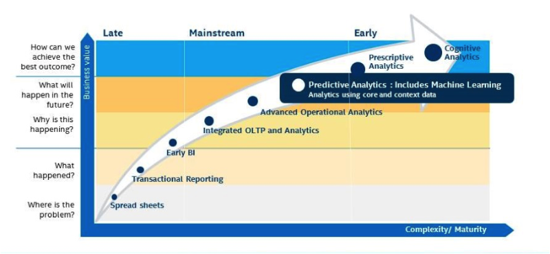 Path to predictive analytics