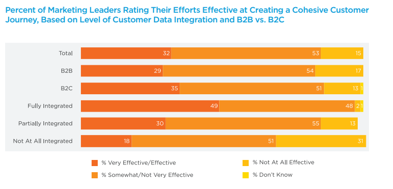 Marketing leaders rating their efforts effective at creating a cohesive customer
