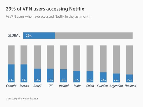 29% of VPN users accessing Netflix