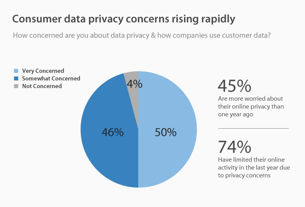 Consumer data privacy concerns rising rapidly