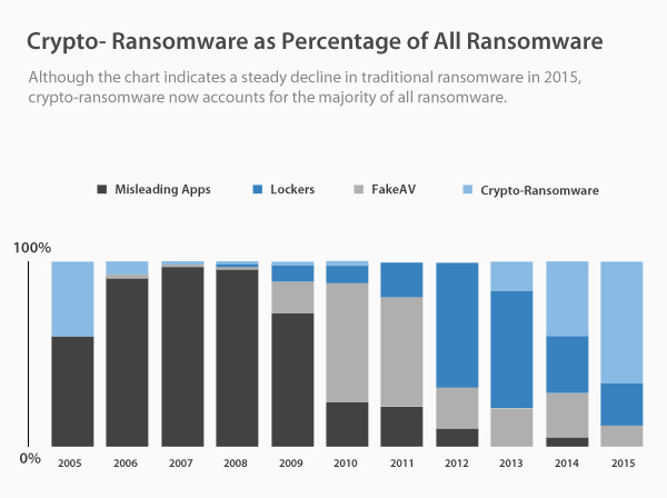 Crypto Ransomware as percentage of all ransomware
