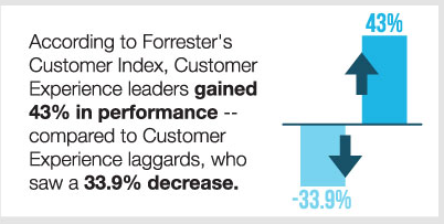Forrestor customer index