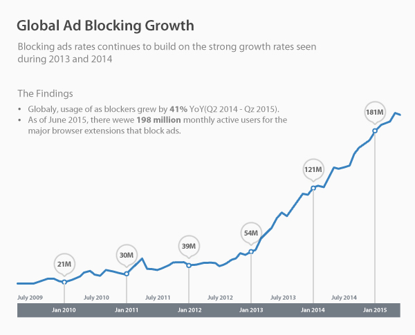 Global Ad blocking growth