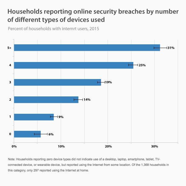Households reporting online security breaches by number of different types of devices used