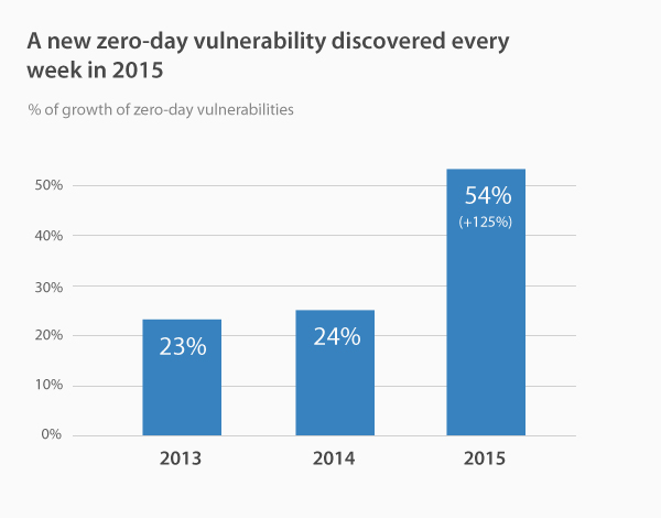 New zero-day vulnerability discovered every week in 2015