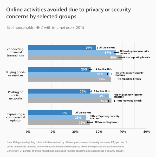 Online activities avoided due to privacy or security concerns by selected groups