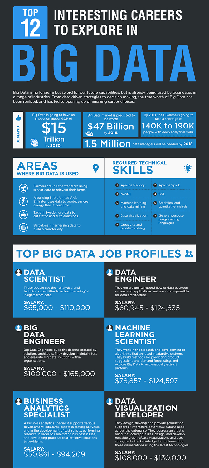 Top-12-interesting-careers-to-explore-in-bigdata-2016-1