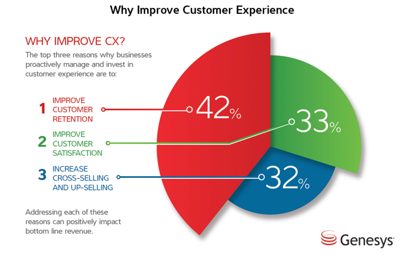 Why you should improve customer experience