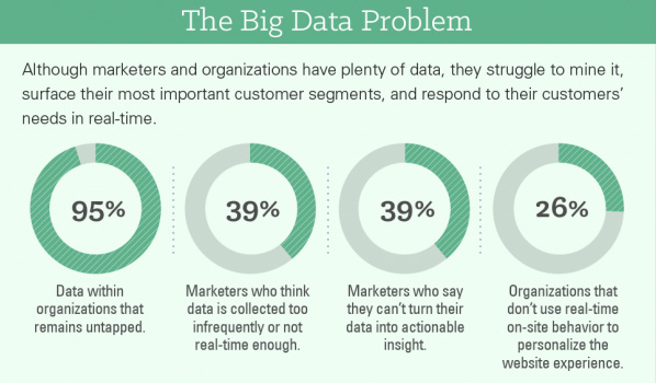 The big data problem