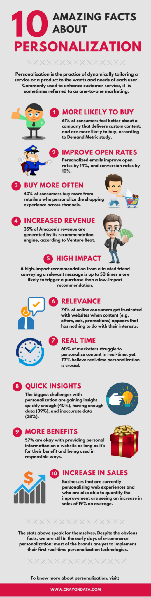 10 amazing facts about personalization