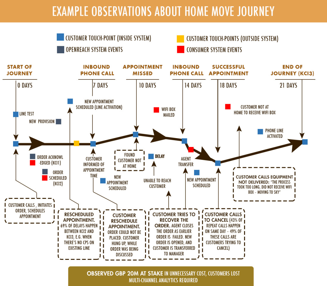 Example observations about home move journey