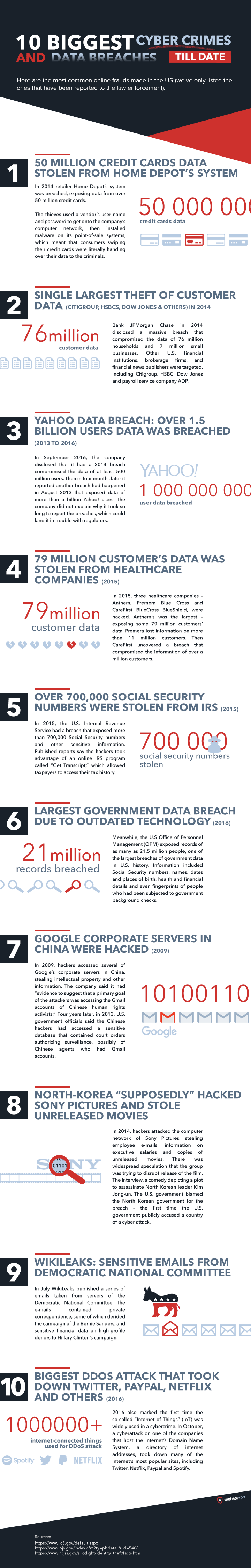 10 biggest cyber crimes and data breaches till date (Infographic)