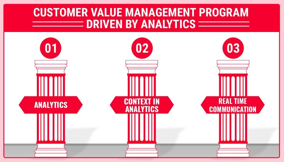 Customer Value Management1