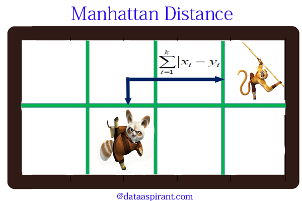 manhattan distance in python
