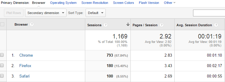 operating system in google analytics