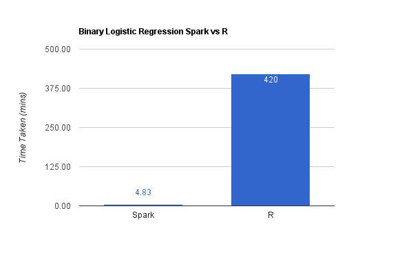R vs Spark logistic regression