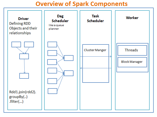 overview of spark components