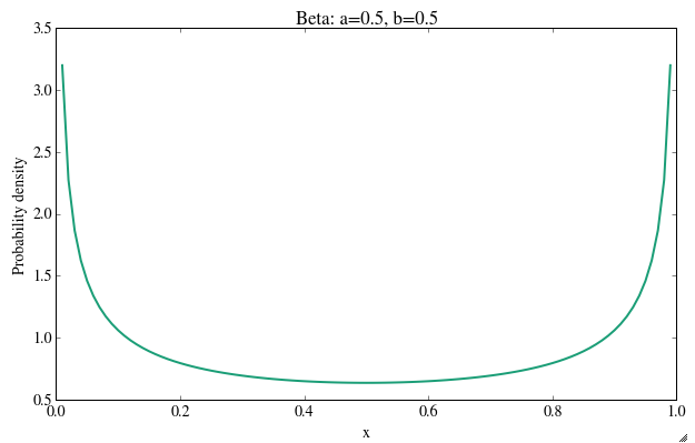beta distribution plotting using python