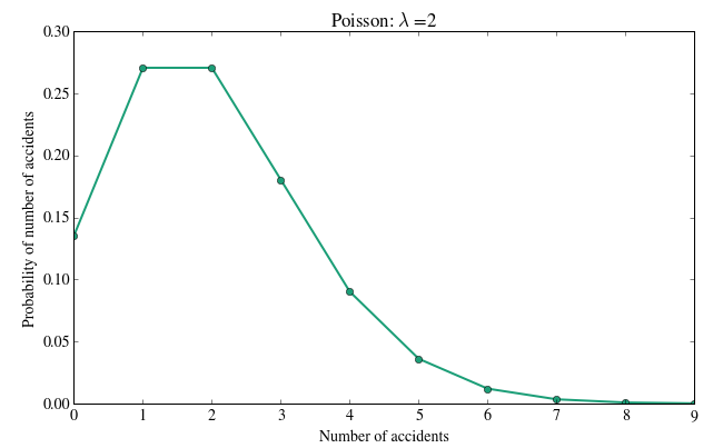 poisson distribution three