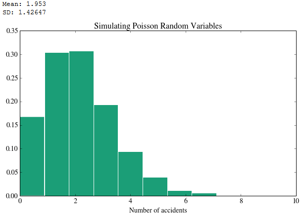 simulating poisson random variables