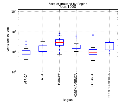 boxplot grouped by region