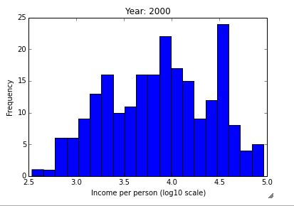 plotting a histogram an income per person