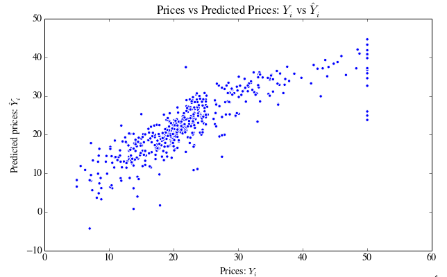 How To Run Linear Regression In Python Scikit Learn
