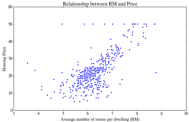 Relationship between RM and Price