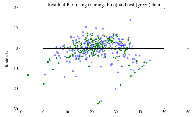 How to run Linear regression in Python scikit-Learn