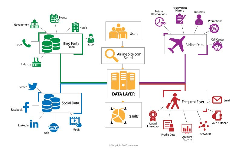 How big data is changing the way you fly