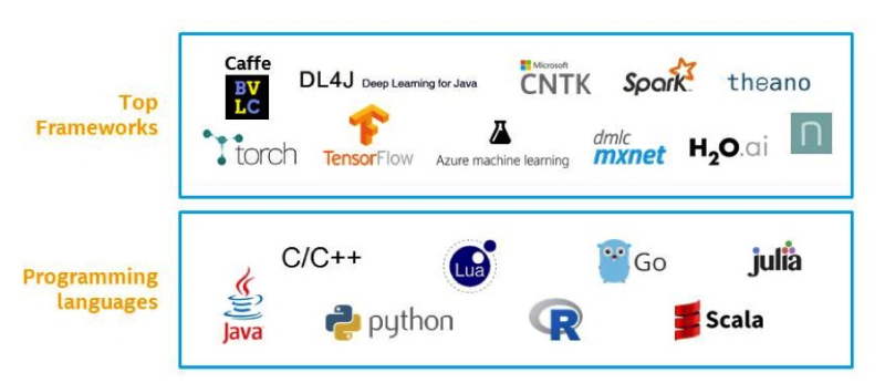 Ecosystem of machine learning software