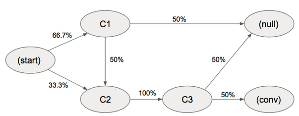 Attribution model with R