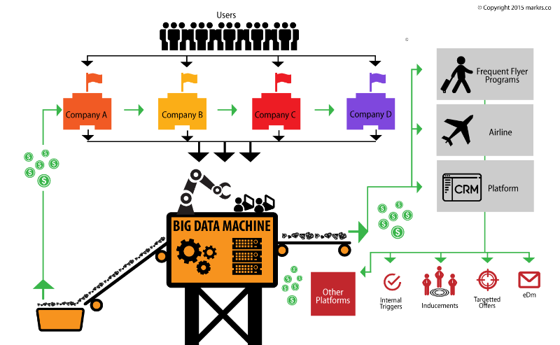 big data machine