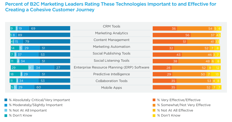 Percent of B2C marketing leaders rating these technologies.
