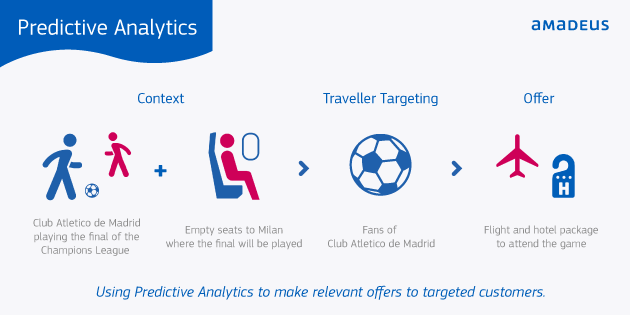 Predictive analytics in travel