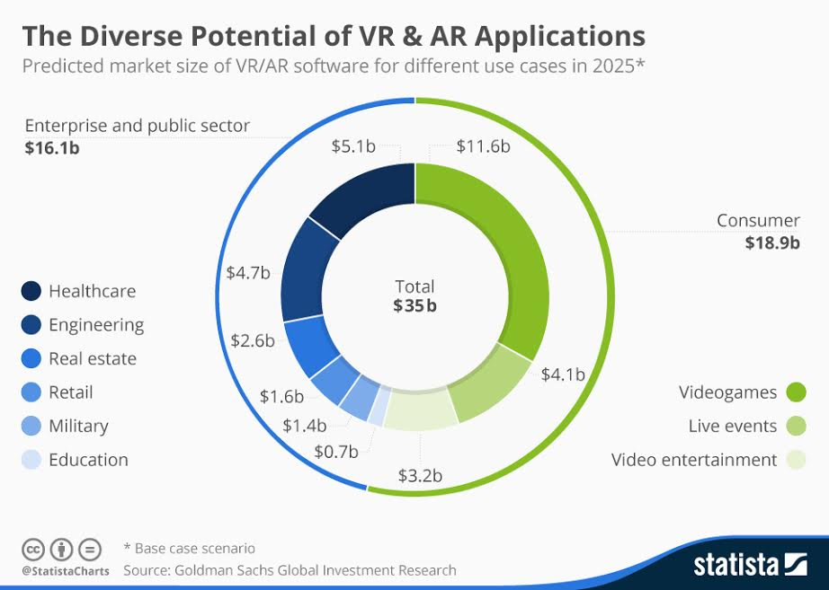 The diverse potential of VR and AR applications