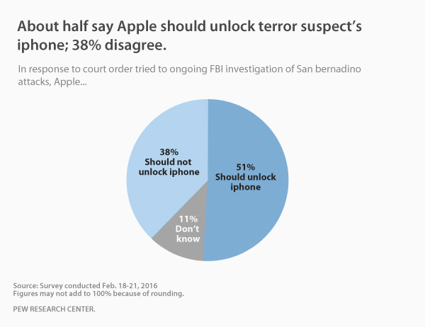 About half say Apple should unlock terror suspect's iphone