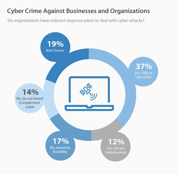 Cyber crime against business and organisations