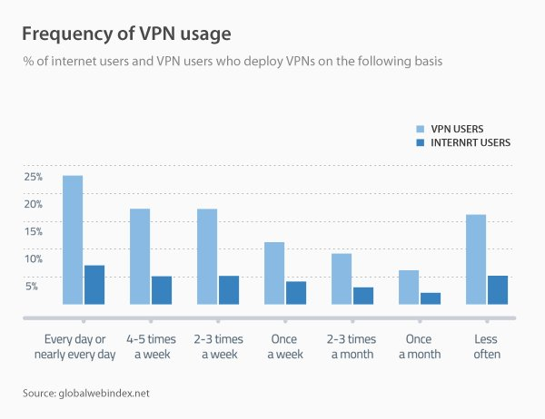 Frequency of VPN usage