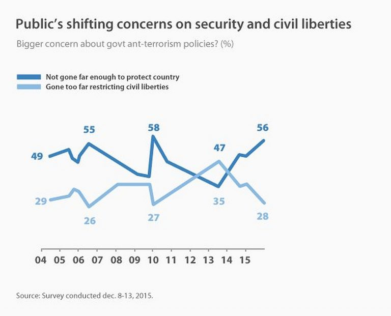 Public's shifting concern on security and civil liberities